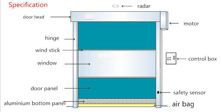 what are the parts of high speed PVC zipper doors?